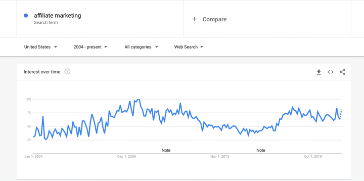 """Google Trends search for """"Affiliate Marketing"""""""