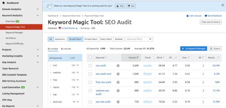 SEMrush Keyword Magic Tool SEO Audit