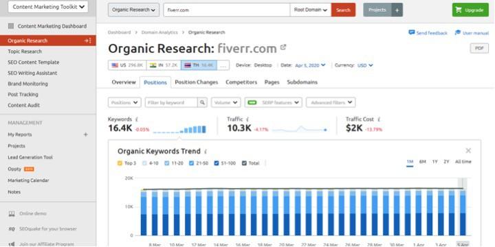 SEMrush  Organic Traffic Insights