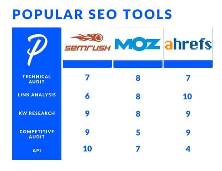SEMrush SEO Tool Best SEO Tool Comparison Chart